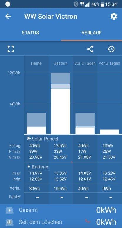 Screenshot von der App des Victron BlueSolar MPPT Lade-Reglers - Verlauf